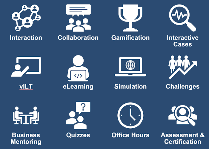 Interaction, Collaboration, Gamification, Interactive Cases, VILT, eLearning ,Simulation ,Challenges, Business Mentoring, Quizzes, Office Hours, Assessment & Certification